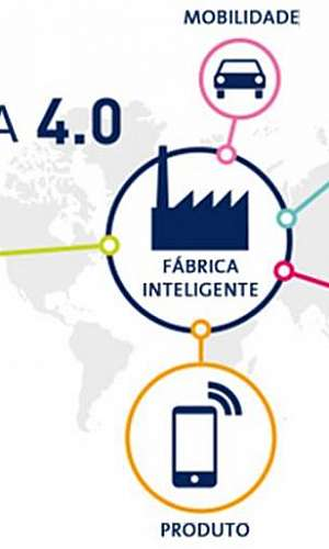 Projeto industria 4.0